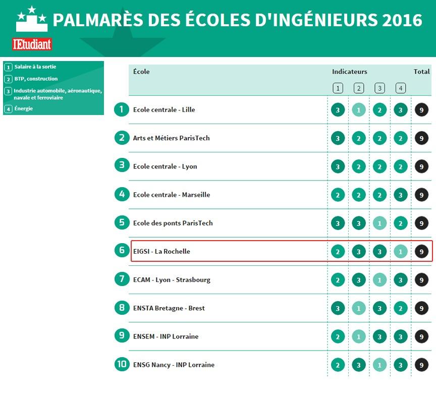 classement-ecole-ingenieur-employabilite