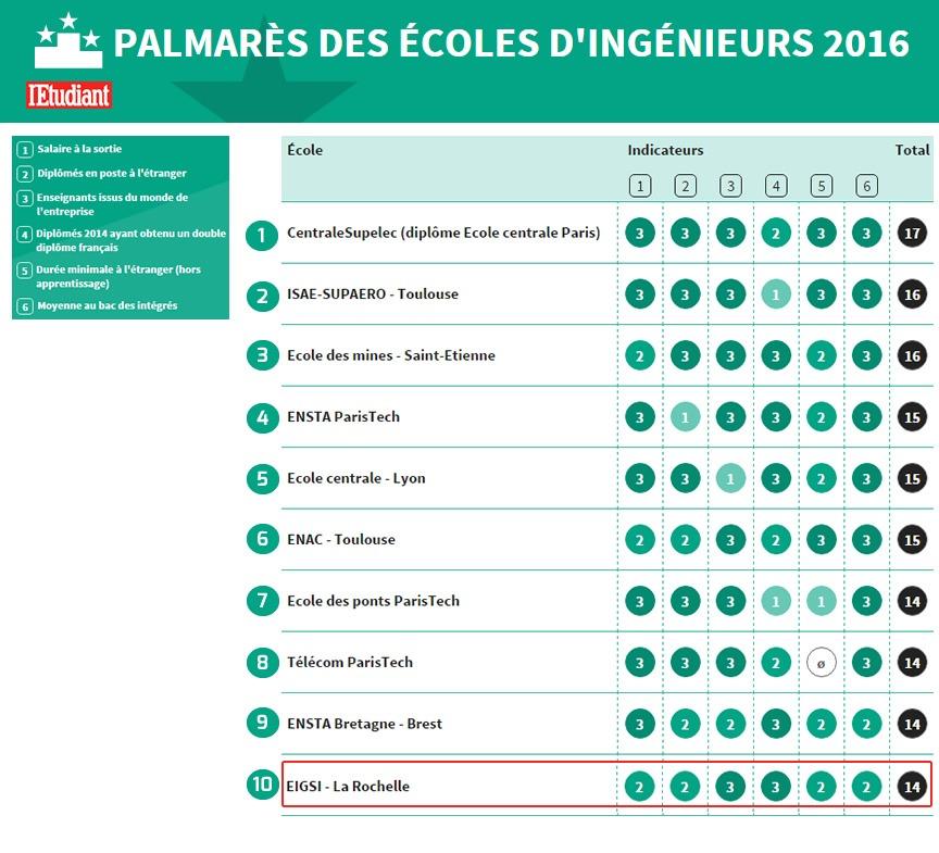 classement-ecole-ingenieur-top10