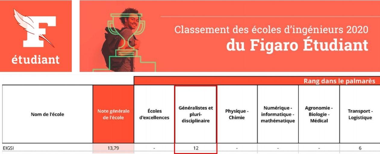 classement2 figaro
