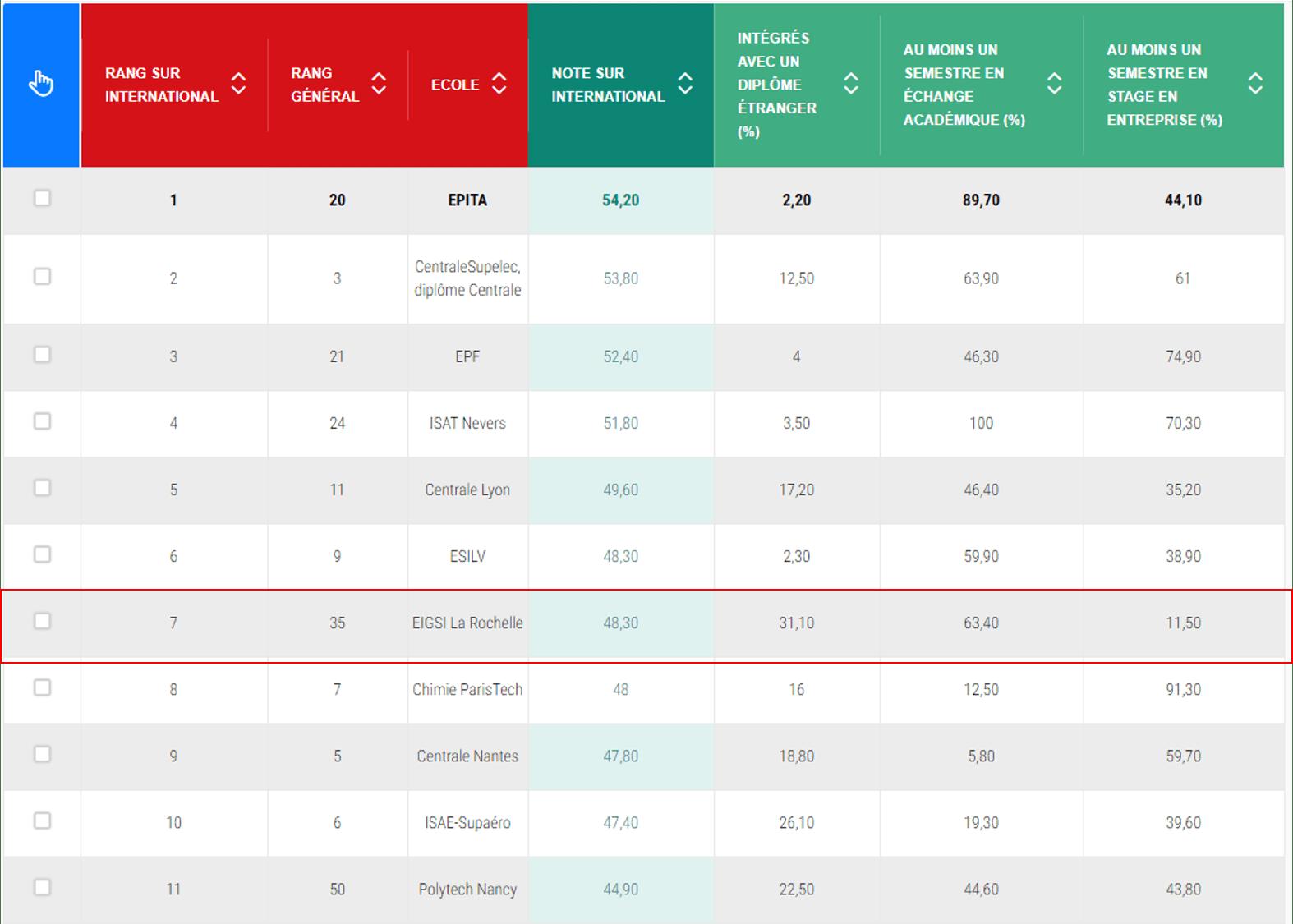 classement2019_ecole_ingenieur_international